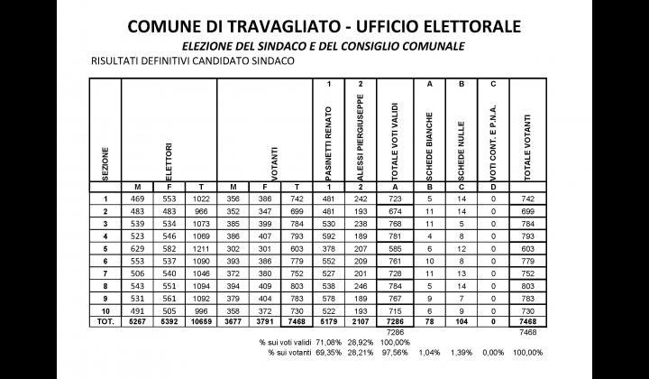 Elezioni del Sindaco - dati relativi allo spoglio definitivo